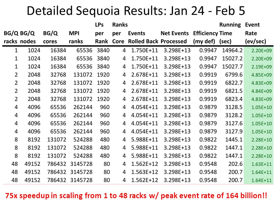 Detailed Sequoia Results: Jan 24 - Feb 5 75x speedup in scaling from 1 to 48 racks w/ peak event rate of 164 billion!!