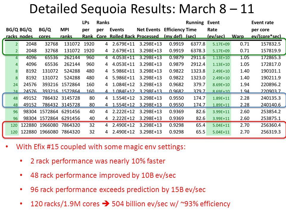 Detailed Sequoia Results: March 8 – 11 With Efix #15 coupled with some magic env settings: 2 rack performance was nearly 10% faster 48 rack performanc
