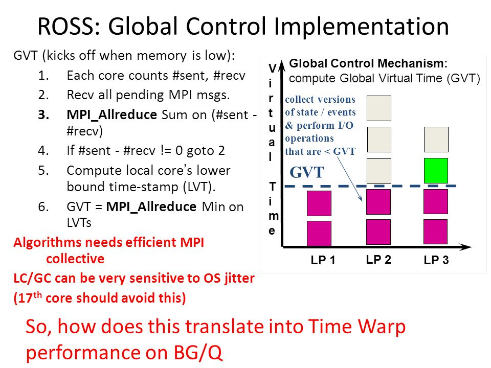 ROSS: Global Control Implementation GVT (kicks off when memory is low): 1.Each core counts #sent, #recv 2.Recv all pending MPI msgs. 3.MPI_Allreduce S