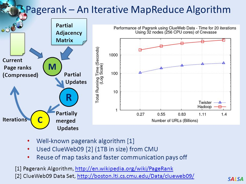 SALSASALSA Pagerank – An Iterative MapReduce Algorithm Well-known pagerank algorithm [1] Used ClueWeb09 [2] (1TB in size) from CMU Reuse of map tasks
