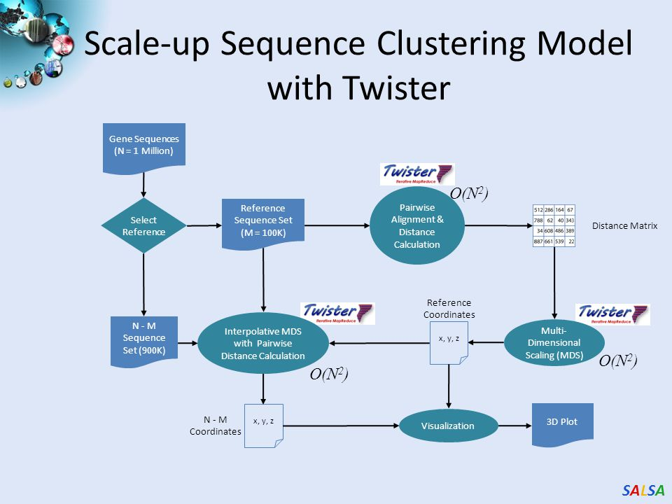 SALSASALSA Scale-up Sequence Clustering Model with Twister Gene Sequences (N = 1 Million) Distance Matrix Interpolative MDS with Pairwise Distance Calculation Multi- Dimensional Scaling (MDS) Visualization 3D Plot Reference Sequence Set (M = 100K) N - M Sequence Set (900K) Select Reference Reference Coordinates x, y, z N - M Coordinates x, y, z Pairwise Alignment & Distance Calculation O(N 2 ) O(N 2 ) O(N 2 )