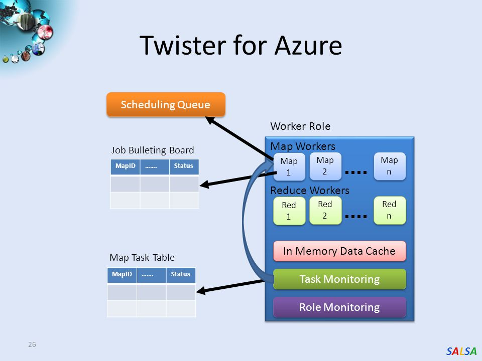 SALSASALSA 26 Twister for Azure Map 1 Map 2 Map n Map Workers Red 1 Red 2 Red n Reduce Workers In Memory Data Cache Task Monitoring Role Monitoring Worker Role MapID…….Status Map Task Table MapID…….Status Job Bulleting Board Scheduling Queue