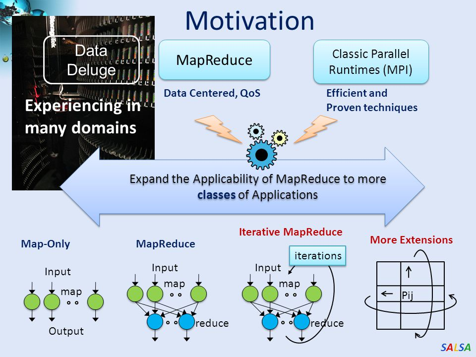 SALSASALSA Motivation Data Deluge MapReduce Classic Parallel Runtimes (MPI) Experiencing in many domains Data Centered, QoSEfficient and Proven techniques Input Output map Input map reduce Input map reduce iterations Pij Expand the Applicability of MapReduce to more classes of Applications Map-OnlyMapReduce Iterative MapReduce More Extensions