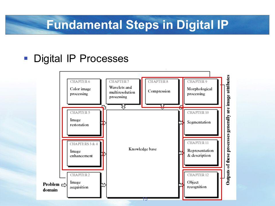 Fundamental Steps in Digital IP  Digital IP Processes 15