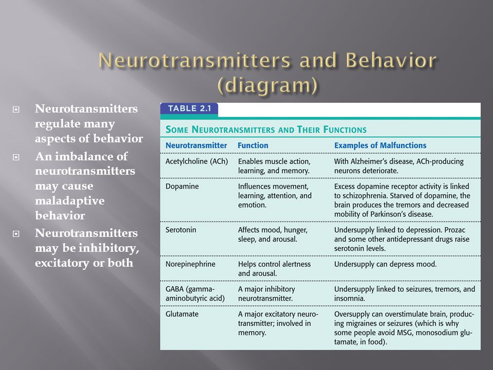  Neurotransmitters regulate many aspects of behavior  An imbalance of neurotransmitters may cause maladaptive behavior  Neurotransmitters may be inhibitory, excitatory or both