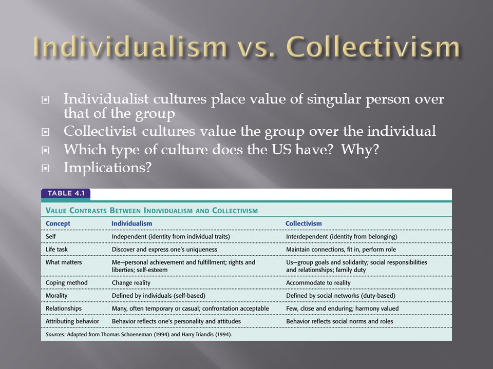  Individualist cultures place value of singular person over that of the group  Collectivist cultures value the group over the individual  Which type of culture does the US have.