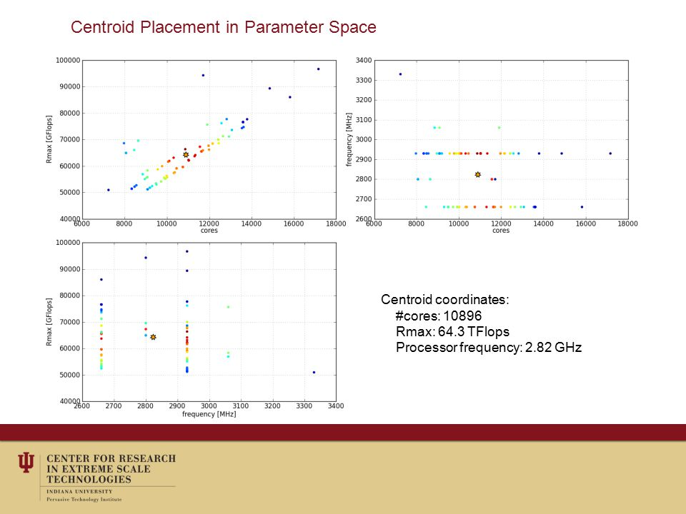 Centroid Placement in Parameter Space Centroid coordinates: #cores: 10896 Rmax: 64.3 TFlops Processor frequency: 2.82 GHz