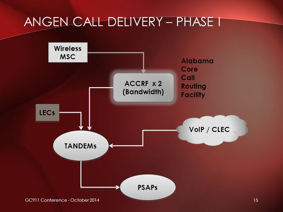 ANGEN CALL DELIVERY – PHASE I ACCRF x 2 (Bandwidth) ACCRF x 2 (Bandwidth) PSAPs TANDEMs Wireless MSC LECs VoIP / CLEC Alabama Core Call Routing Facili