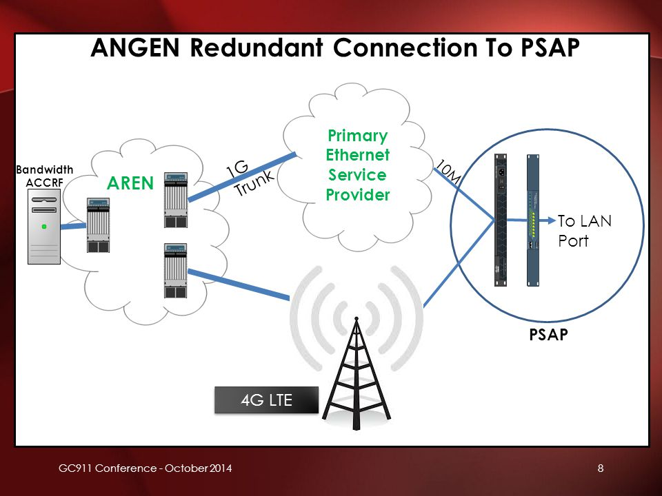8 Primary Ethernet Service Provider Bandwidth ACCRF To LAN Port Secondary Ethernet Provider 1G Trunk 10M PSAP ANGEN Redundant Connection To PSAP AREN