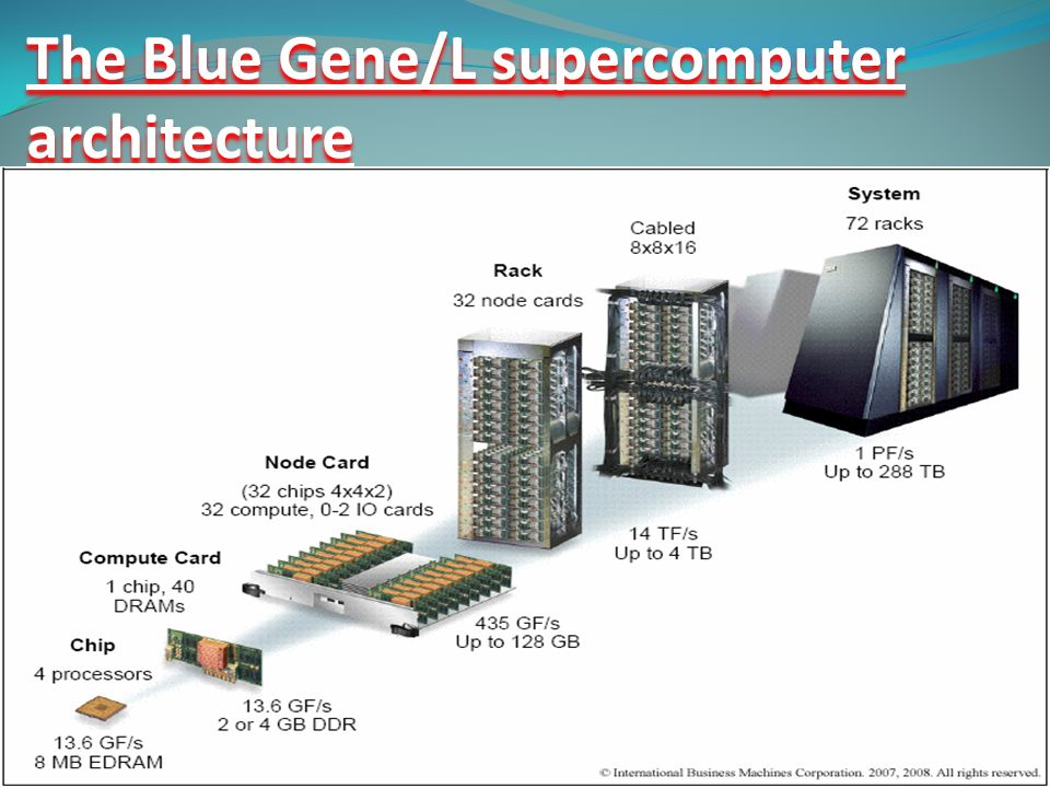 The Blue Gene/L supercomputer architecture