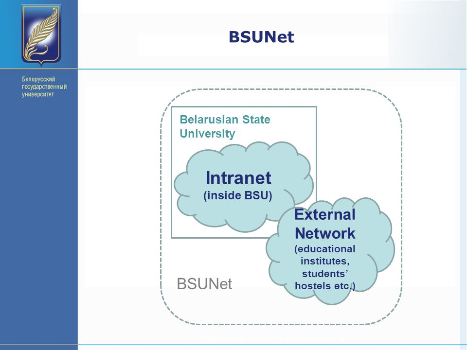 BSUNet Intranet (inside BSU) Belarusian State University BSUNet External Network (educational institutes, students' hostels etc.)