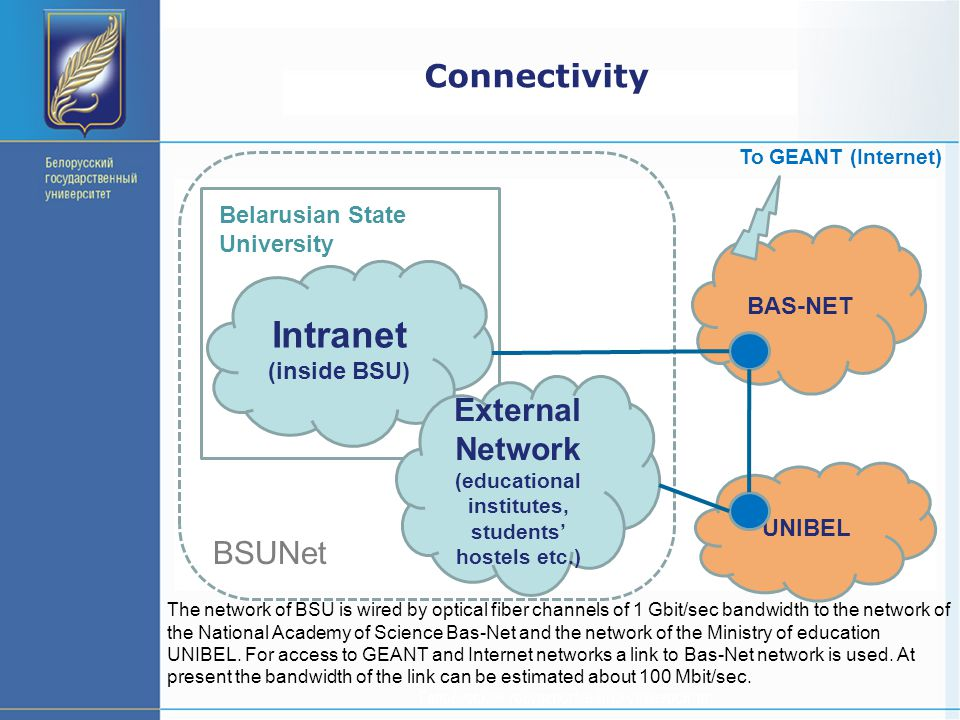 Connectivity Intranet (inside BSU) Belarusian State University BSUNet BAS-NET UNIBEL External Network (educational institutes, students' hostels etc.) To GEANT (Internet) The network of BSU is wired by optical fiber channels of 1 Gbit/sec bandwidth to the network of the National Academy of Science Bas-Net and the network of the Ministry of education UNIBEL.