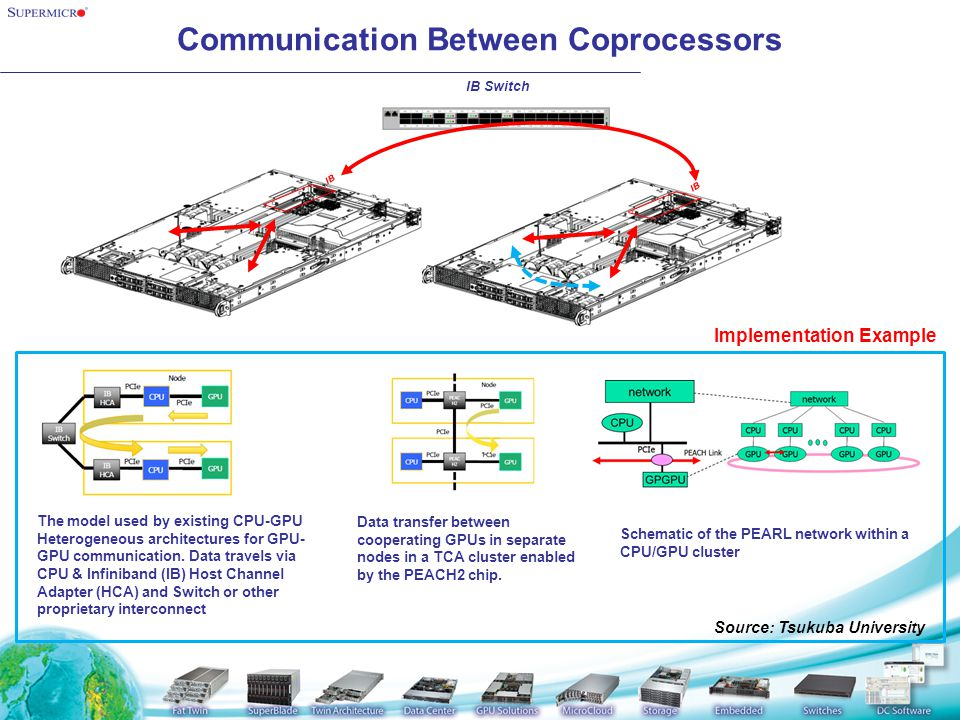 Communication Between Coprocessors IB IB Switch The model used by existing CPU-GPU Heterogeneous architectures for GPU- GPU communication.