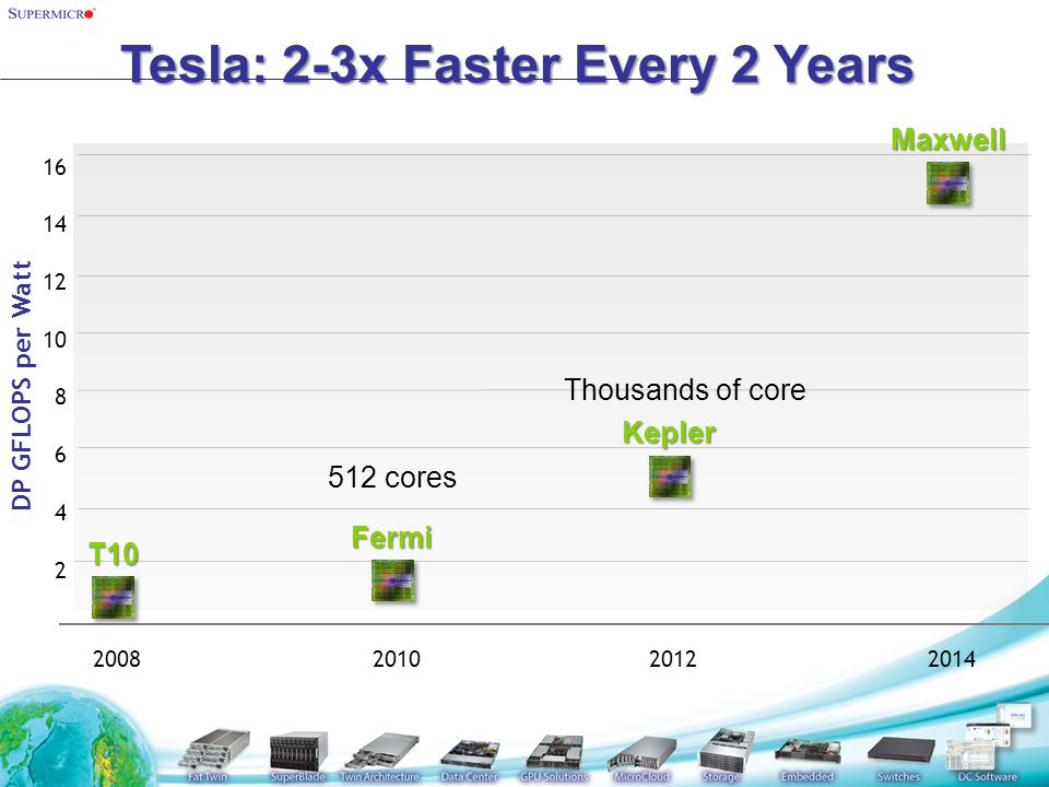 Tesla: 2-3x Faster Every 2 Years 16 2 4 6 8 10 12 14 DP GFLOPS per Watt 2008201020122014 T10 Fermi Kepler Maxwell 512 cores Thousands of core