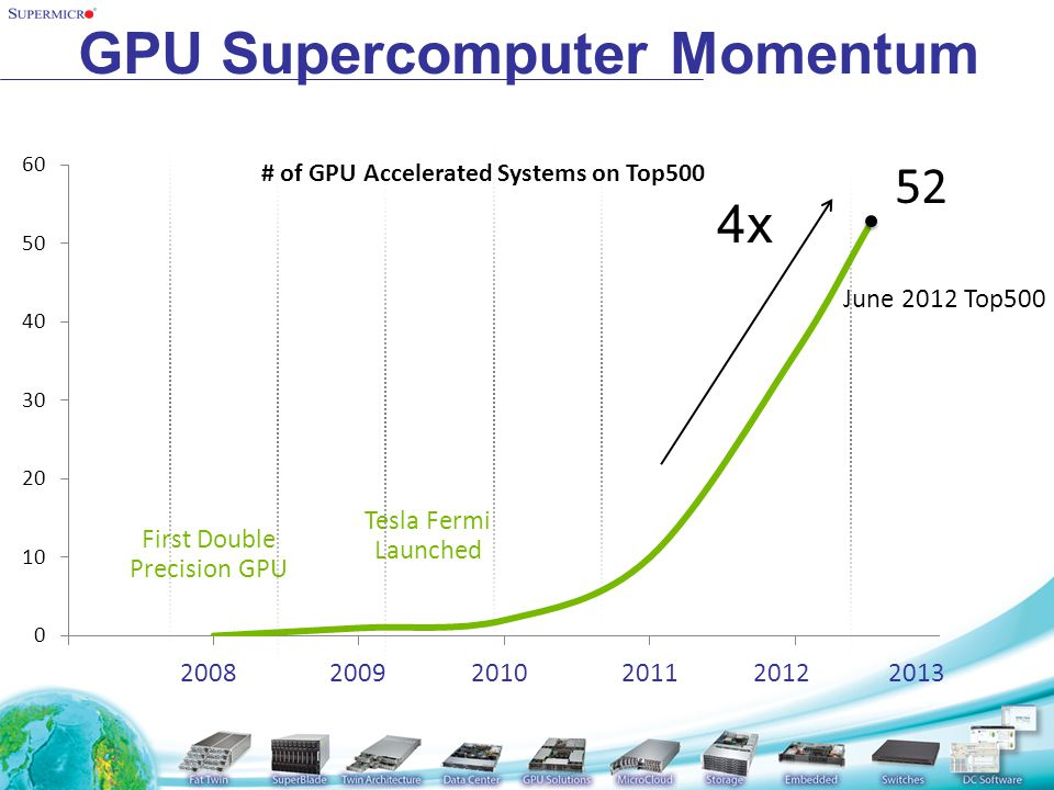 Case Study – PNNL  Expects supercomputer to rank in world s top 20 fastest machines.