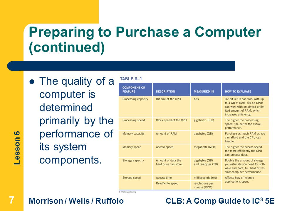 Lesson 6 Morrison / Wells / RuffoloCLB: A Comp Guide to IC 3 5E Preparing to Purchase a Computer (continued) The quality of a computer is determined p
