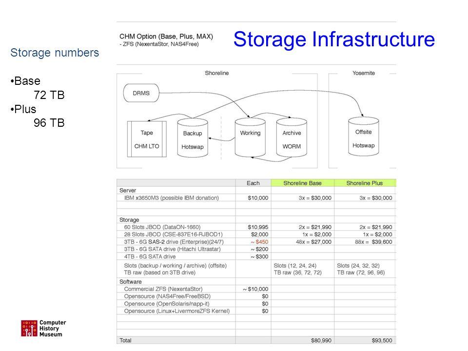 11 Storage numbers Base 72 TB Plus 96 TB Storage Infrastructure