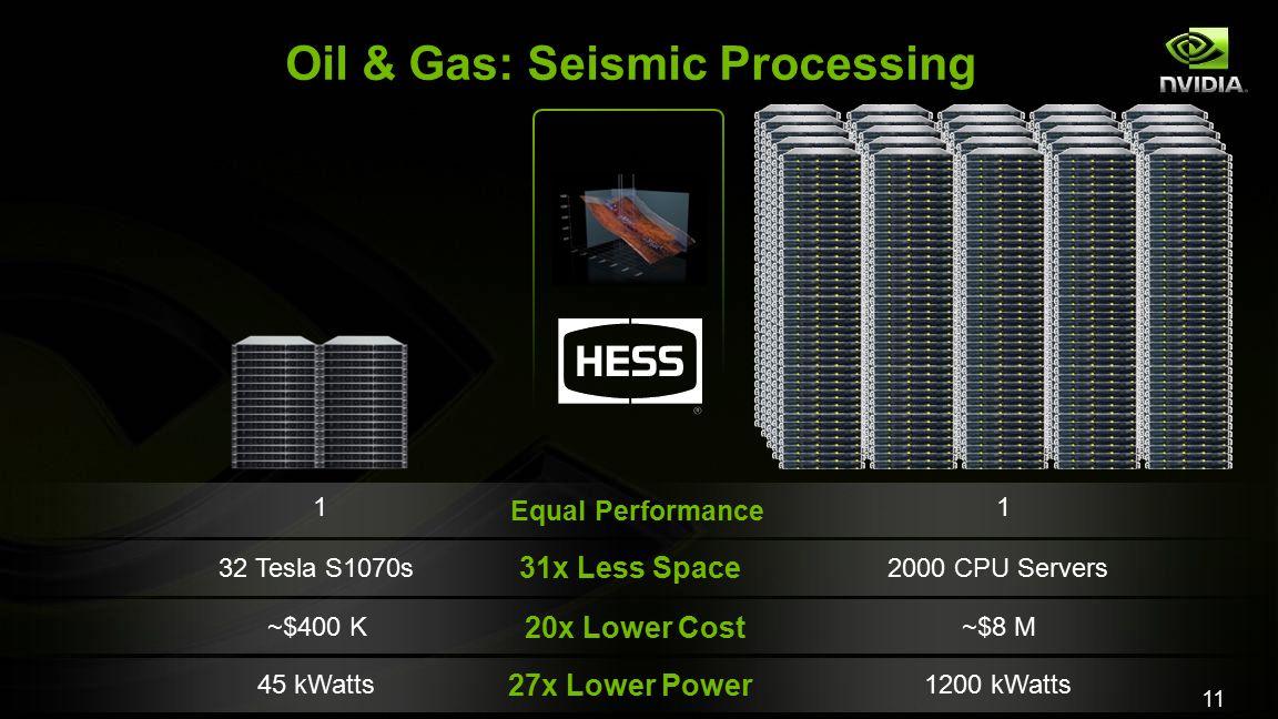 11 Oil & Gas: Seismic Processing ~$400 K~$8 M 45 kWatts1200 kWatts 27x Lower Power 20x Lower Cost Equal Performance 11 32 Tesla S1070s2000 CPU Servers