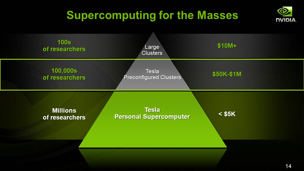 14 Supercomputing for the Masses Millions of researchers < $5K Tesla Personal Supercomputer 100,000s of researchers 100s $50K-$1M $10M+ Tesla Preconfigured Clusters LargeClusters