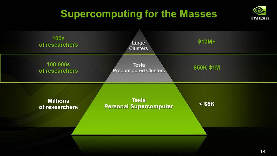 14 Supercomputing for the Masses Millions of researchers < $5K Tesla Personal Supercomputer 100,000s of researchers 100s $50K-$1M $10M+ Tesla Preconfi