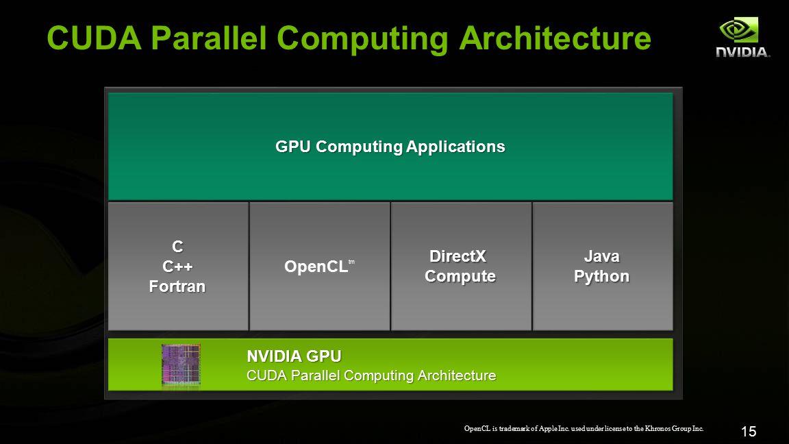 15 GPU Computing Applications CC++FortranCC++FortranJavaPythonJavaPython OpenCL OpenCL tm DirectX Compute NVIDIA GPU CUDA Parallel Computing Architect