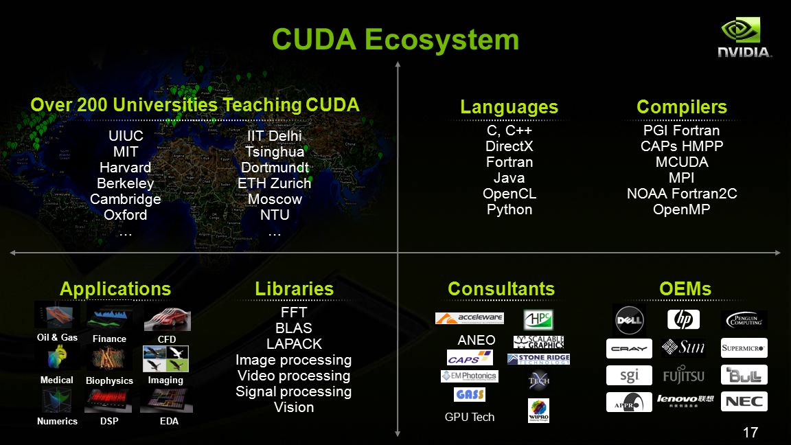 17 CUDA Ecosystem ApplicationsLibraries FFT BLAS LAPACK Image processing Video processing Signal processing Vision ConsultantsOEMs Languages C, C++ DirectX Fortran Java OpenCL Python Compilers PGI Fortran CAPs HMPP MCUDA MPI NOAA Fortran2C OpenMP UIUCMITHarvardBerkeleyCambridgeOxford… IIT Delhi TsinghuaDortmundt ETH Zurich MoscowNTU… Over 200 Universities Teaching CUDA ANEO GPU Tech Oil & Gas Finance Medical Biophysics Numerics Imaging CFD DSPEDA