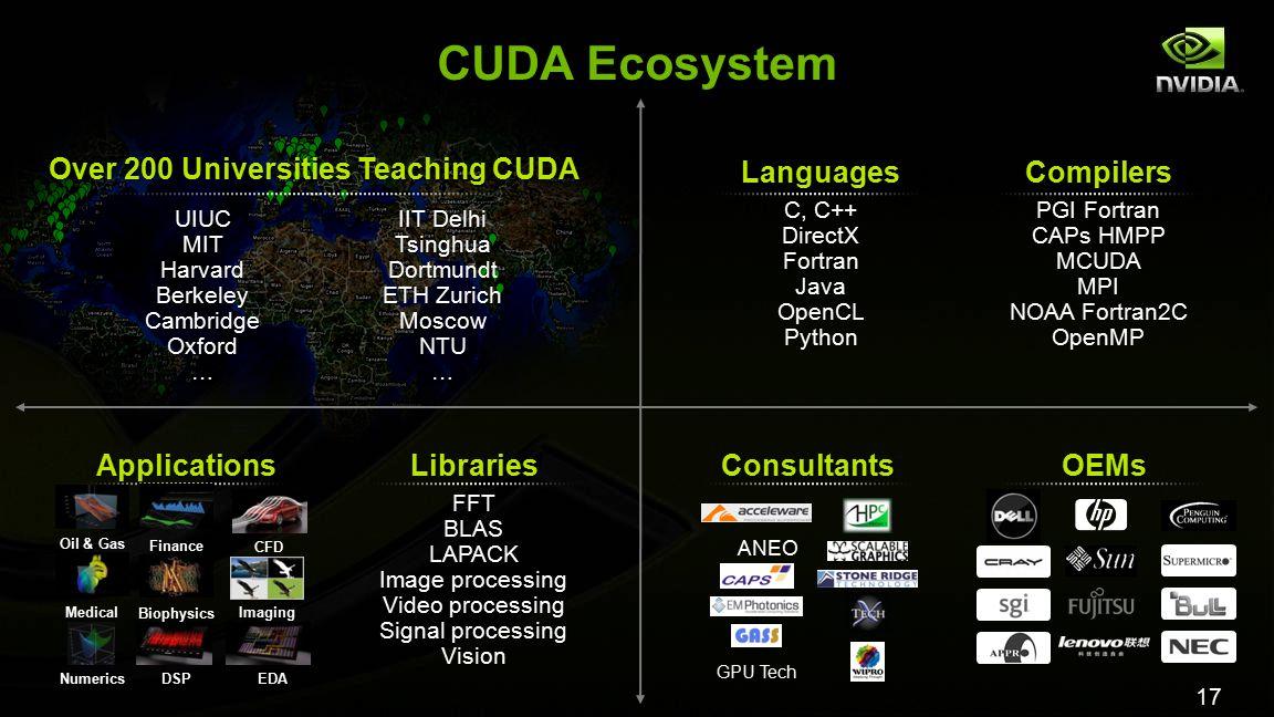 17 CUDA Ecosystem ApplicationsLibraries FFT BLAS LAPACK Image processing Video processing Signal processing Vision ConsultantsOEMs Languages C, C++ Di