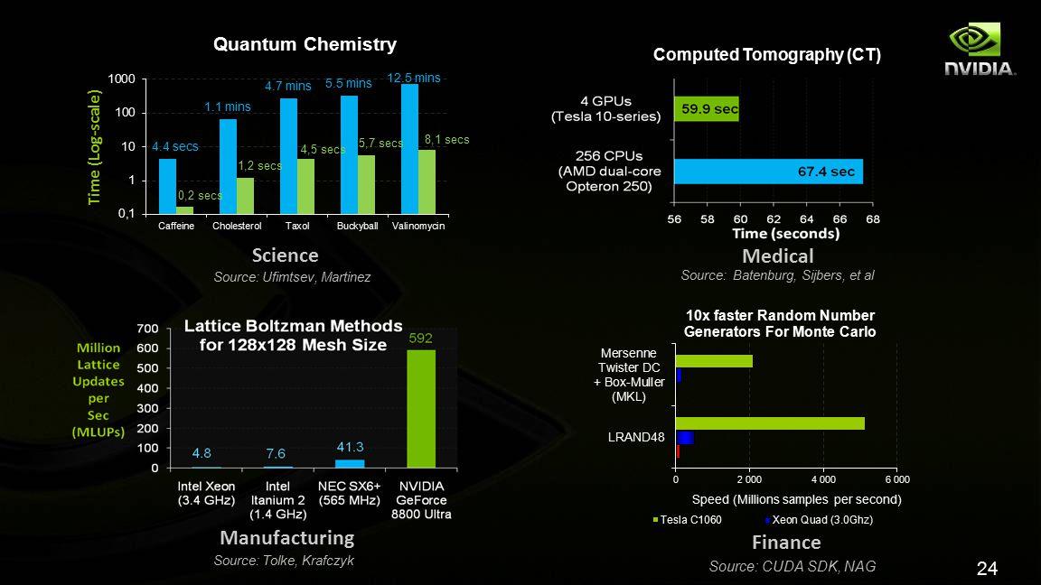 24 Science Manufacturing Medical Finance Computed Tomography (CT) Source: Ufimtsev, Martinez Source: Batenburg, Sijbers, et al Source: Tolke, Krafczyk