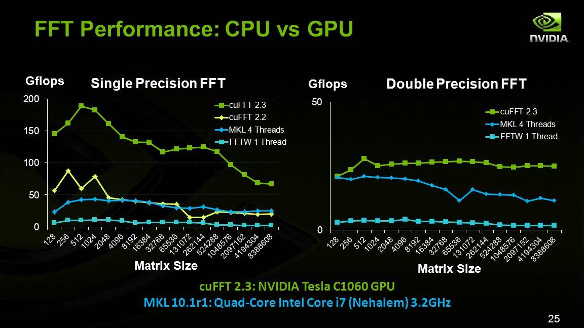 25 FFT Performance: CPU vs GPU cuFFT 2.3: NVIDIA Tesla C1060 GPU MKL 10.1r1: Quad-Core Intel Core i7 (Nehalem) 3.2GHz