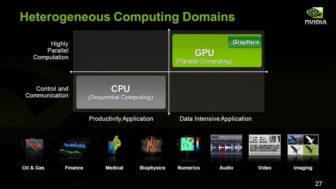 27 Heterogeneous Computing Domains Oil & GasFinanceMedicalBiophysicsNumericsAudioVideoImaging GPU (Parallel Computing) Graphics CPU (Sequential Comput