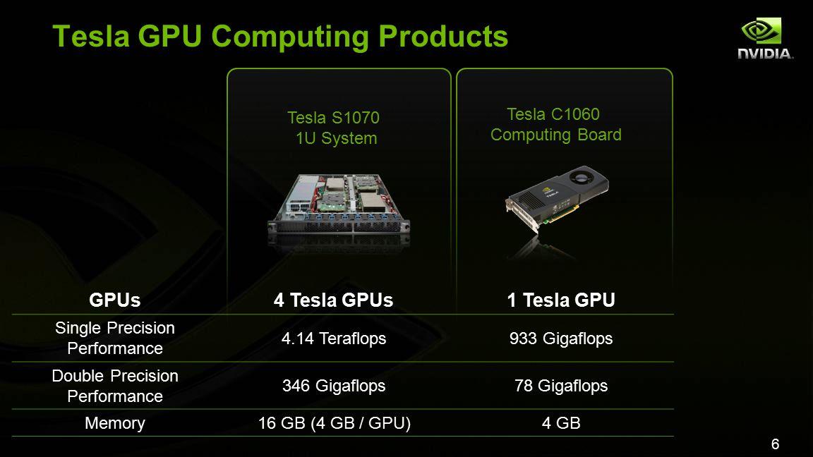 6 Tesla GPU Computing Products Tesla S1070 1U System Tesla C1060 Computing Board GPUs4 Tesla GPUs1 Tesla GPU Single Precision Performance 4.14 Teraflops933 Gigaflops Double Precision Performance 346 Gigaflops78 Gigaflops Memory16 GB (4 GB / GPU)4 GB