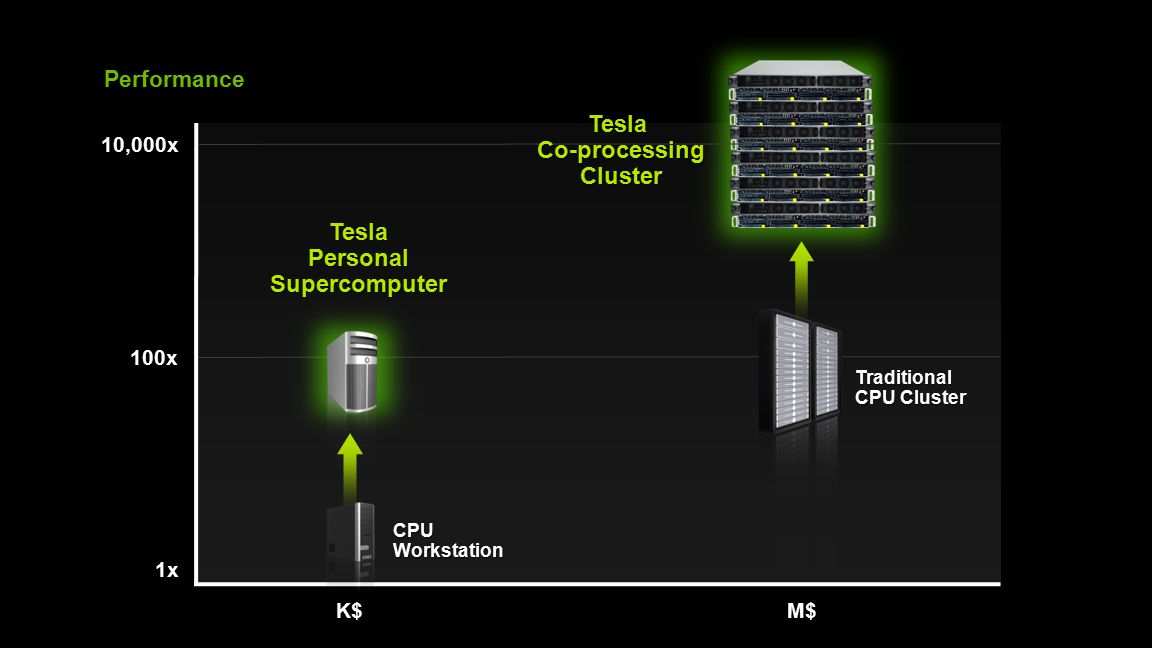 8 M$ Performance 100x 1x 10,000x Traditional CPU Cluster CPU Workstation K$ Tesla Personal Supercomputer TeslaCo-processingCluster