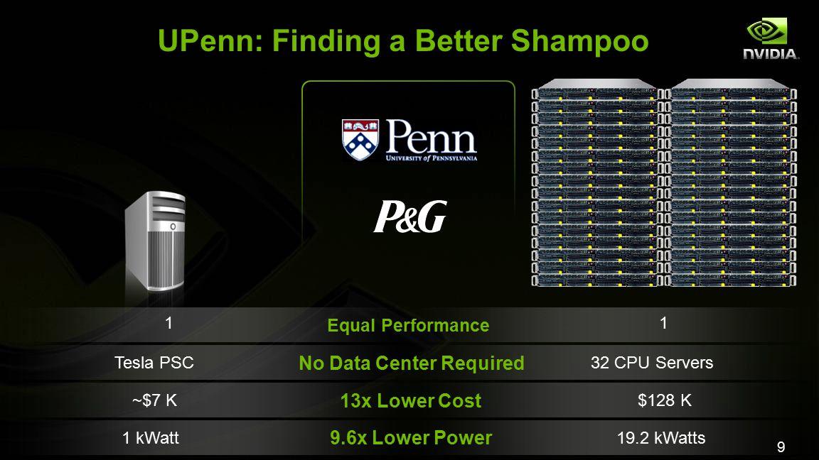 9 UPenn: Finding a Better Shampoo Tesla PSC32 CPU Servers 1 kWatt19.2 kWatts ~$7 K$128 K No Data Center Required 9.6x Lower Power 13x Lower Cost Equal