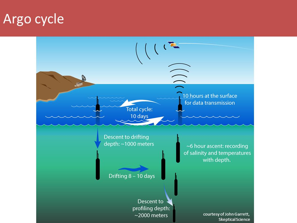 Argo cycle courtesy of John Garrett, Skeptical Science