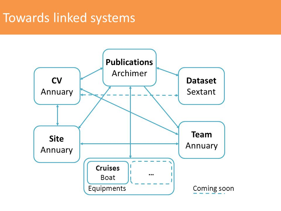 Towards linked systems CV Annuary Publications Archimer Dataset Sextant Site Annuary Team Annuary Cruises Boat Coming soon Equipments …