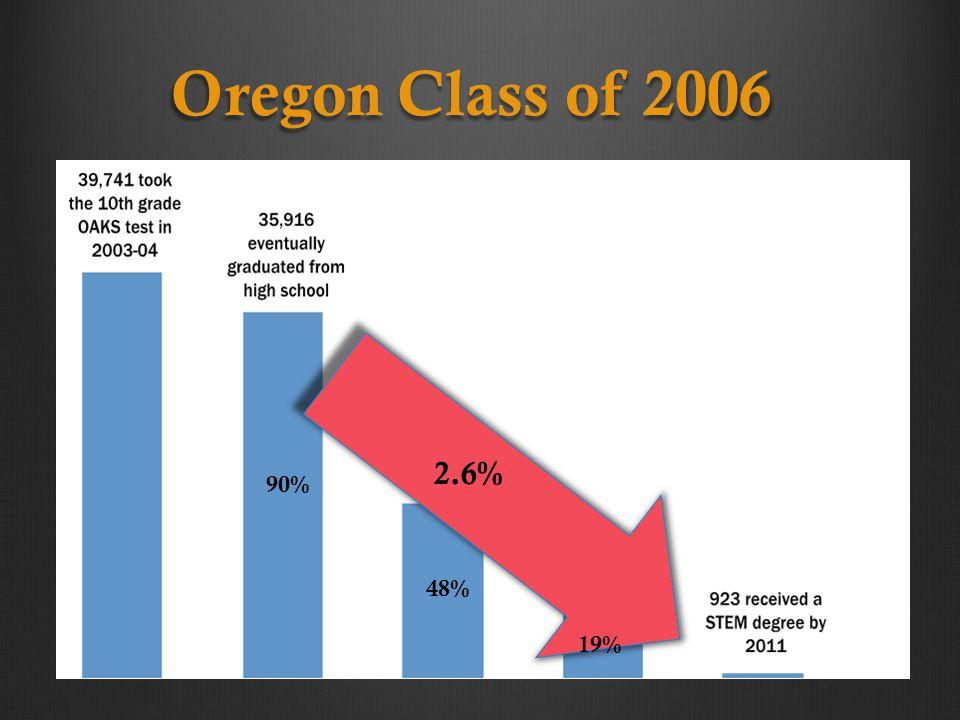 Oregon Class of 2006 48% 19% 2.6% 90%