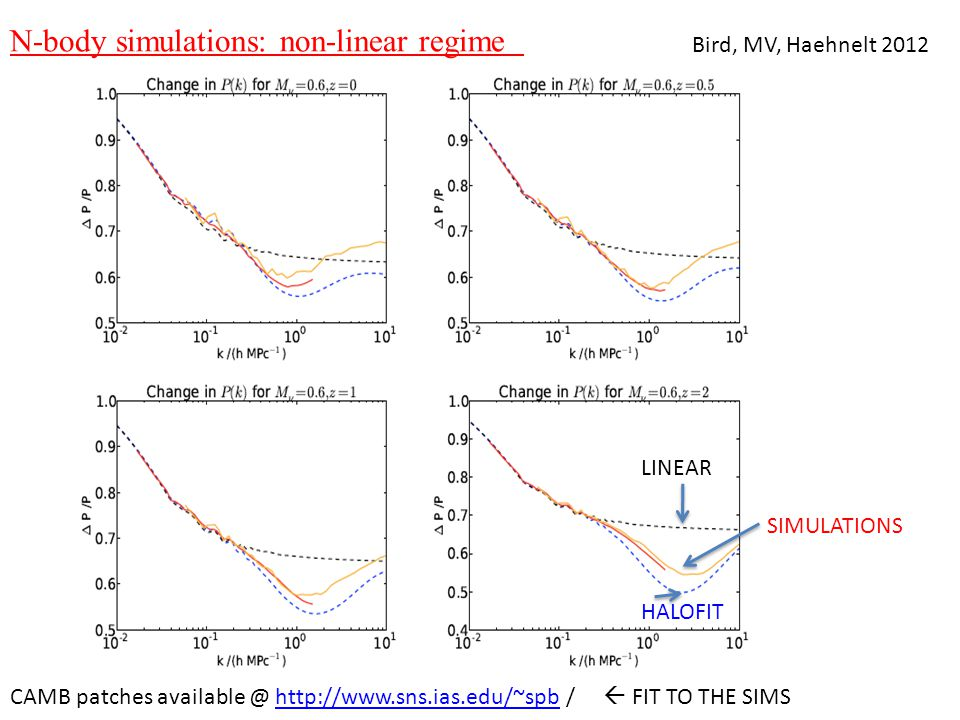 N-body simulations: non-linear regime Bird, MV, Haehnelt 2012 LINEAR SIMULATIONS HALOFIT CAMB patches available @ http://www.sns.ias.edu/~spb /  FIT