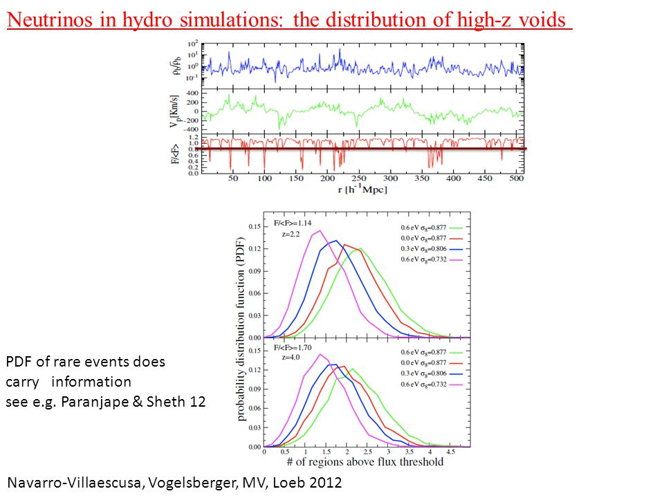 Neutrinos in hydro simulations: the distribution of high-z voids Navarro-Villaescusa, Vogelsberger, MV, Loeb 2012 PDF of rare events does carry inform
