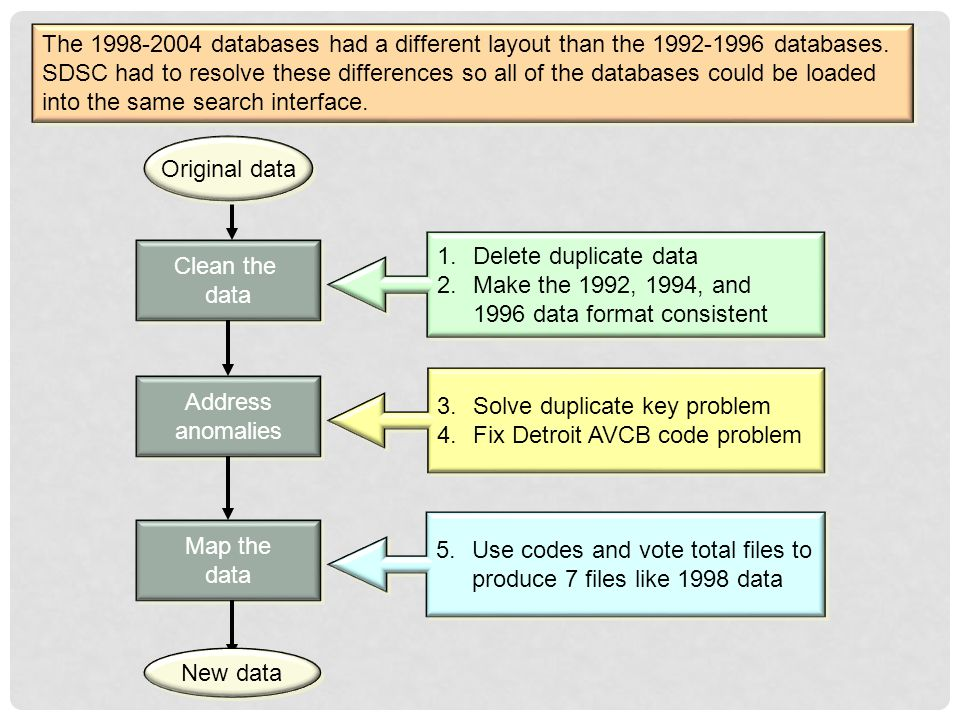 Clean the data Clean the data Address anomalies Address anomalies Map the data Map the data 1.Delete duplicate data 2.Make the 1992, 1994, and 1996 data format consistent 1.Delete duplicate data 2.Make the 1992, 1994, and 1996 data format consistent 3.Solve duplicate key problem 4.Fix Detroit AVCB code problem 3.Solve duplicate key problem 4.Fix Detroit AVCB code problem 5.Use codes and vote total files to produce 7 files like 1998 data 5.Use codes and vote total files to produce 7 files like 1998 data The 1998-2004 databases had a different layout than the 1992-1996 databases.