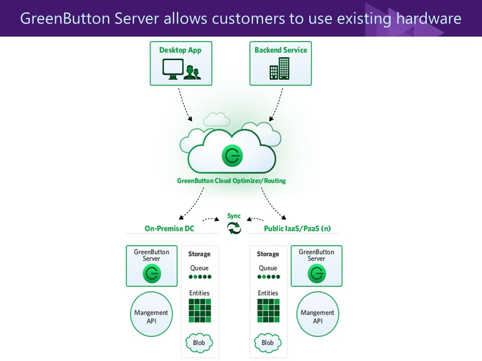 GreenButton Server allows customers to use existing hardware