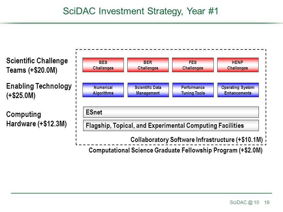 SciDAC @ 1019 SciDAC Investment Strategy, Year #1 Scientific Challenge Teams (+$20.0M) Enabling Technology (+$25.0M) Computing Hardware (+$12.3M) BES