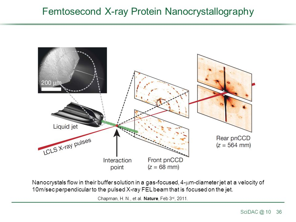 SciDAC @ 1036 Femtosecond X-ray Protein Nanocrystallography Chapman, H. N., et al. Nature, Feb 3 rd, 2011. Nanocrystals flow in their buffer solution