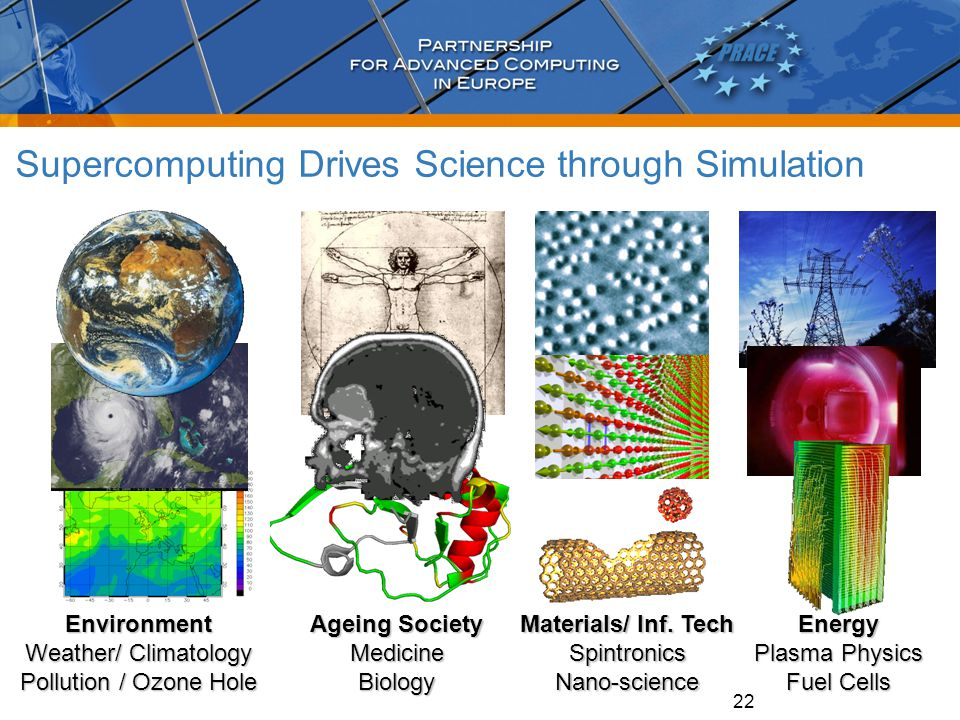 22 Supercomputing Drives Science through Simulation Environment Weather/ Climatology Pollution / Ozone Hole Ageing Society MedicineBiologyEnergy Plasm