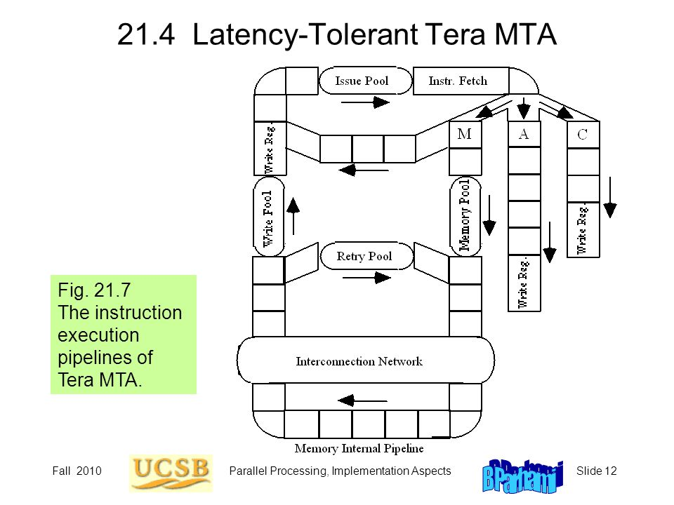 Fall 2010Parallel Processing, Implementation AspectsSlide 12 21.4 Latency-Tolerant Tera MTA Fig. 21.7 The instruction execution pipelines of Tera MTA.