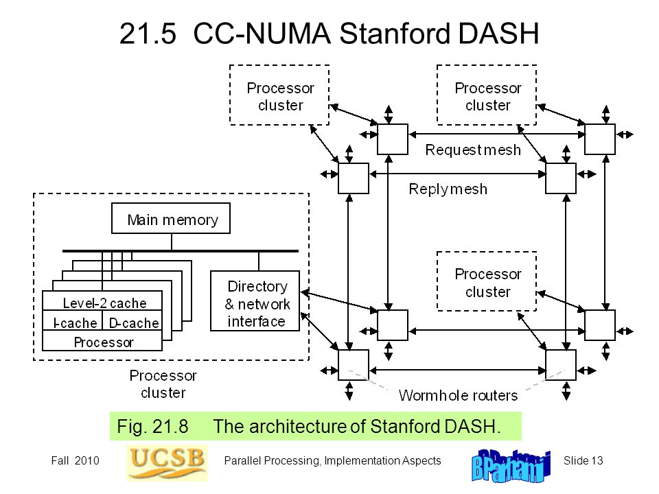 Fall 2010Parallel Processing, Implementation AspectsSlide 13 21.5 CC-NUMA Stanford DASH Fig. 21.8 The architecture of Stanford DASH.