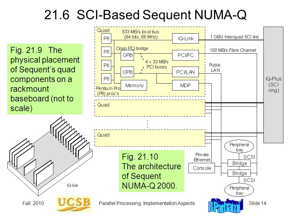 Fall 2010Parallel Processing, Implementation AspectsSlide 14 21.6 SCI-Based Sequent NUMA-Q Fig. 21.9 The physical placement of Sequent's quad componen