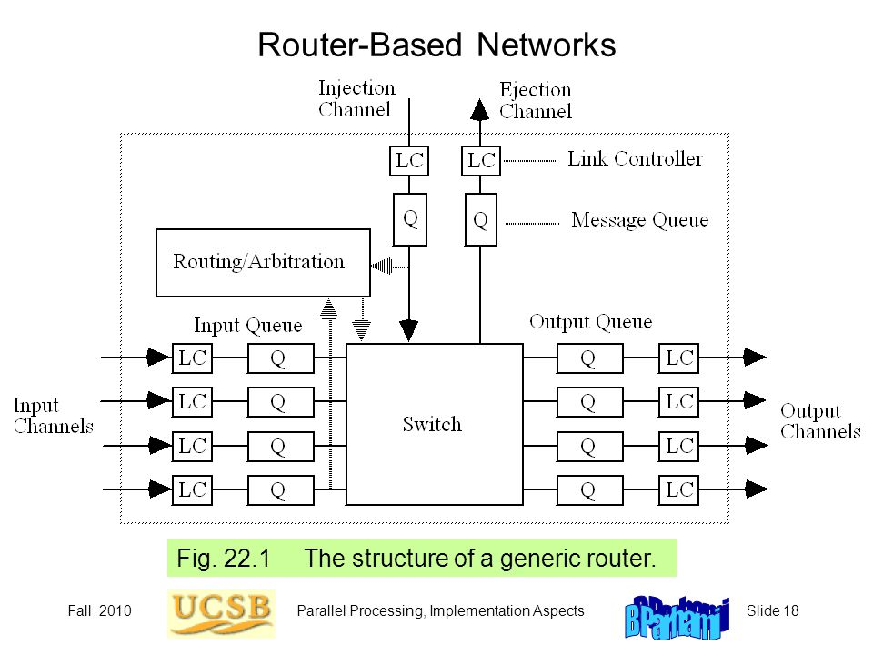 Fall 2010Parallel Processing, Implementation AspectsSlide 18 Router-Based Networks Fig. 22.1 The structure of a generic router.