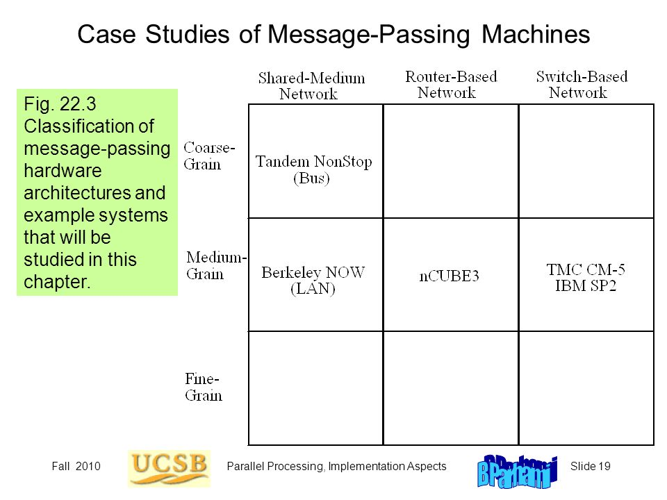 Fall 2010Parallel Processing, Implementation AspectsSlide 19 Case Studies of Message-Passing Machines Fig.