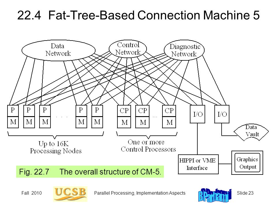 Fall 2010Parallel Processing, Implementation AspectsSlide 23 22.4 Fat-Tree-Based Connection Machine 5 Fig. 22.7 The overall structure of CM-5.