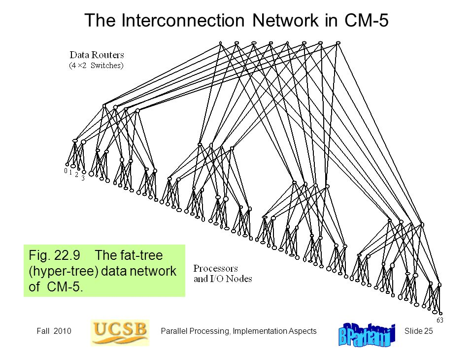 Fall 2010Parallel Processing, Implementation AspectsSlide 25 The Interconnection Network in CM-5 Fig. 22.9 The fat-tree (hyper-tree) data network of C